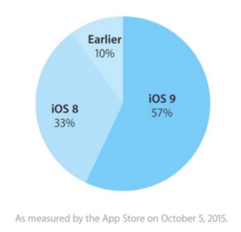 iOS 9 install statistics
